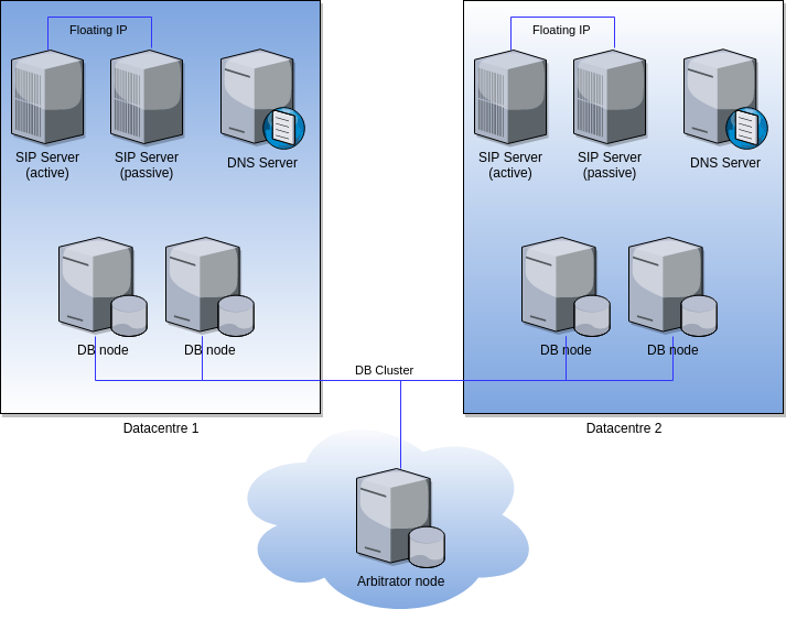 complex pbx cluster load balanced with high availability