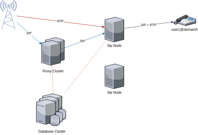 fusionpbx proxy with load balanced cluster incoming call