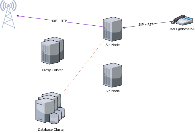 fusionpbx proxy with load balanced cluster outgoing call