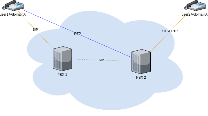 generic fusionbx cluster sip rtp optimized flow
